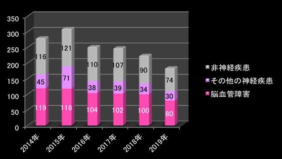 入院患者の推移 グラフ