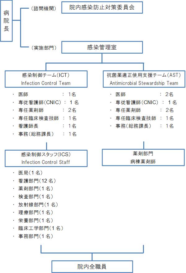 感染管理組織図